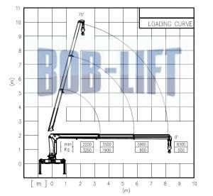 Bob-Lift